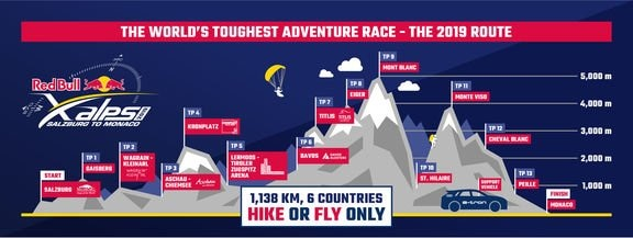 red bull xalps 2019 route infographic audi etron