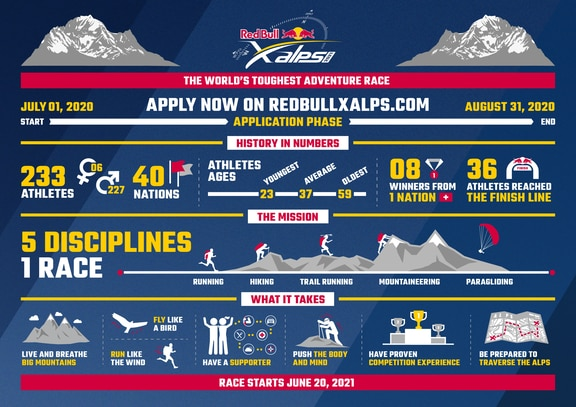 Red Bull X Alps Application Phase Infographic 2021